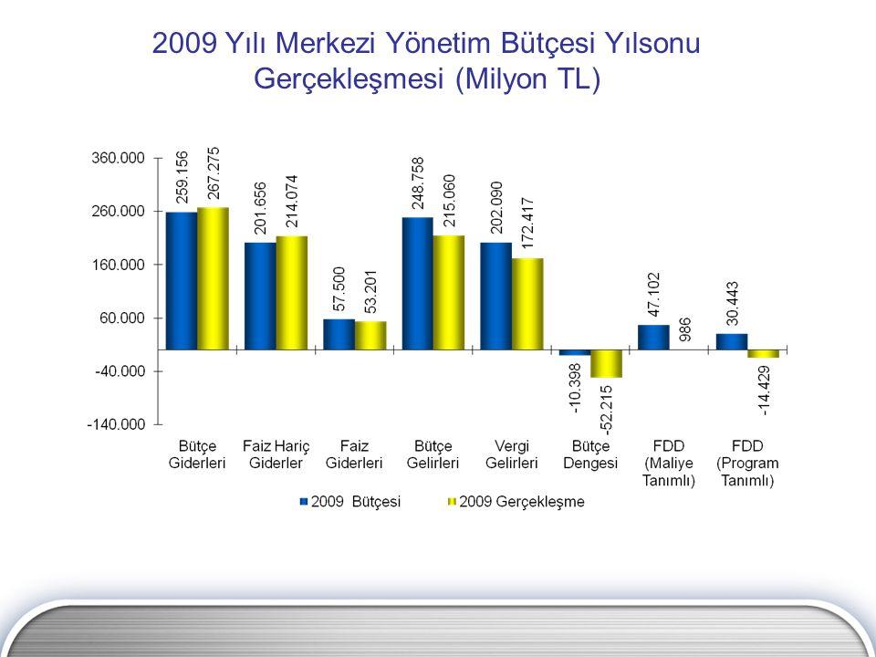 2009 Yılı Merkezi Yönetim Bütçesi Yılsonu Gerçekleşmesi (Milyon TL)