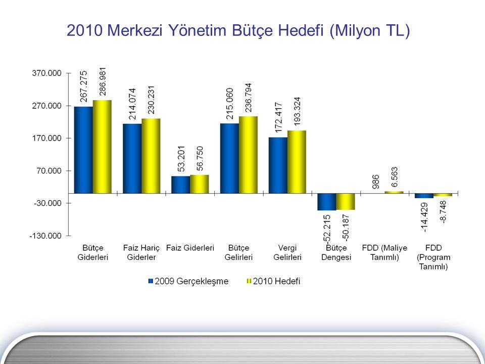 2010 Merkezi Yönetim Bütçe Hedefi (Milyon TL)