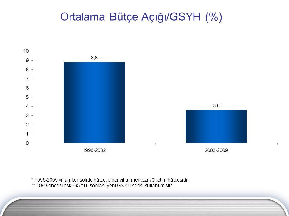 Ortalama Bütçe Açığı/GSYH (%) * 1996-2005 yılları konsolide bütçe, diğer yıllar merkezi yönetim bütçesidir. ** 1998 öncesi eski GSYH, sonrası yeni GSY