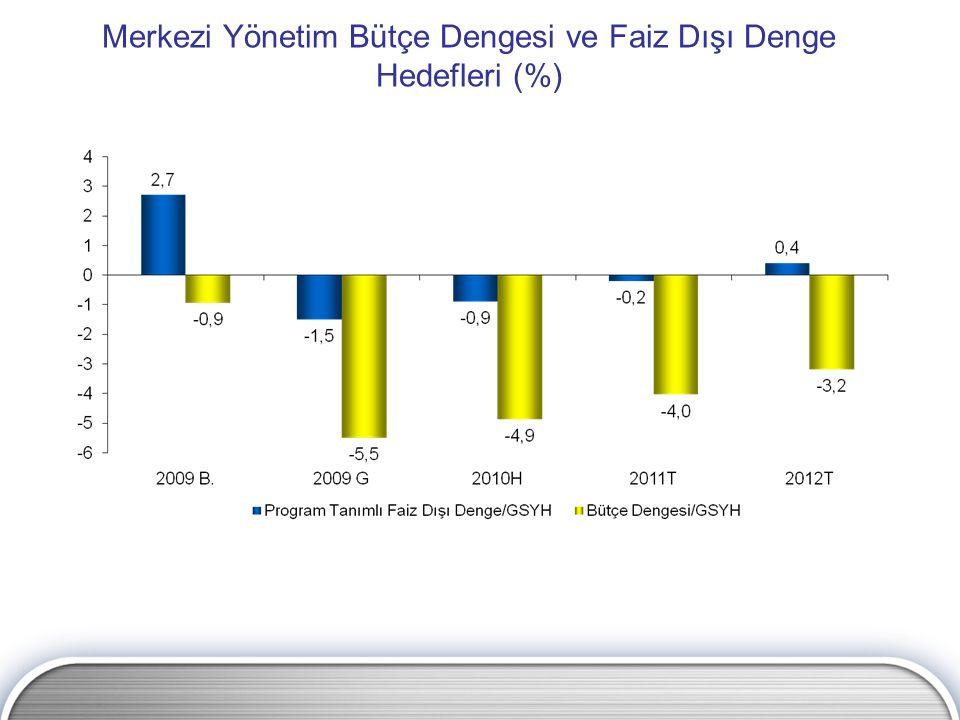 Merkezi Yönetim Bütçe Dengesi ve Faiz Dışı Denge Hedefleri (%)