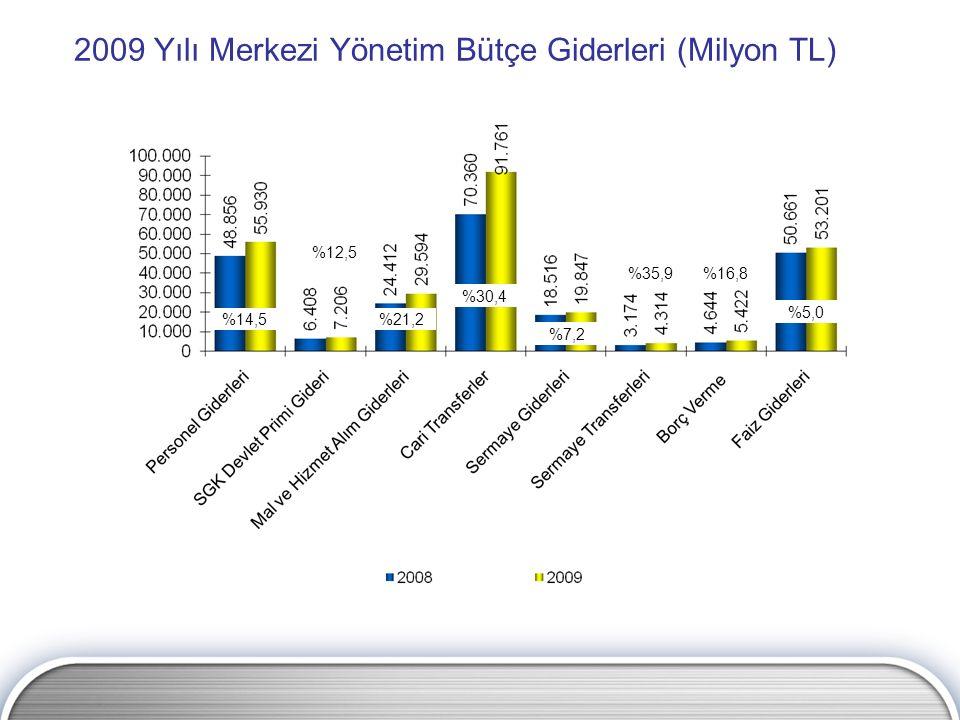 2009 Yılı Merkezi Yönetim Bütçe Giderleri (Milyon TL) %14,5 %12,5 %21,2 %30,4 %7,2 %35,9%16,8 %5,0