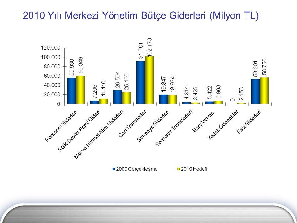 2010 Yılı Merkezi Yönetim Bütçe Giderleri (Milyon TL)