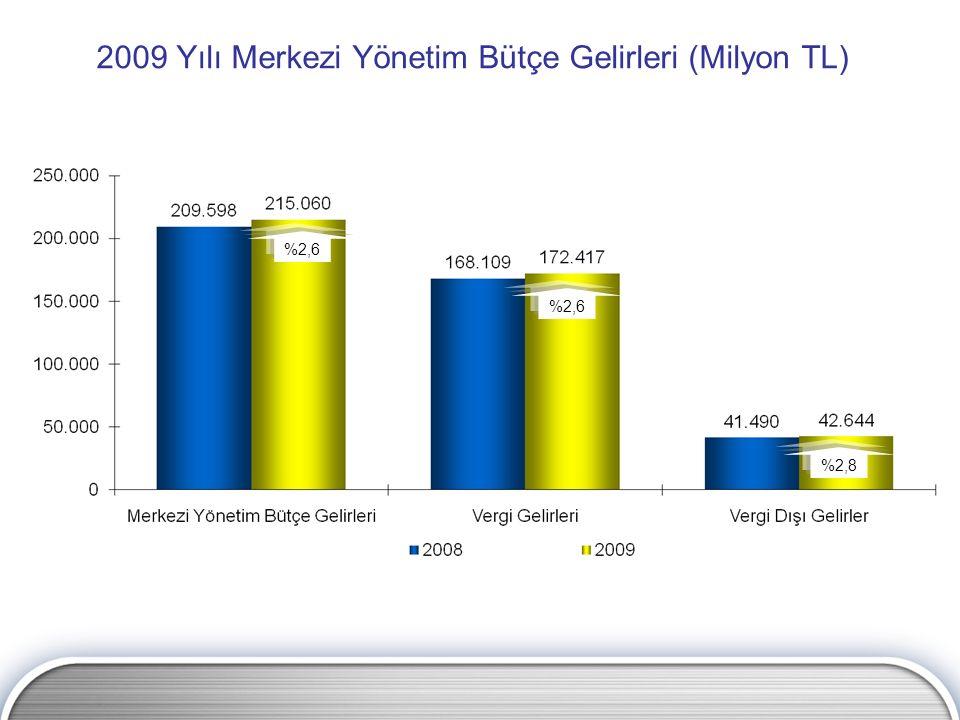 2009 Yılı Merkezi Yönetim Bütçe Gelirleri (Milyon TL) %2,8 %2,6