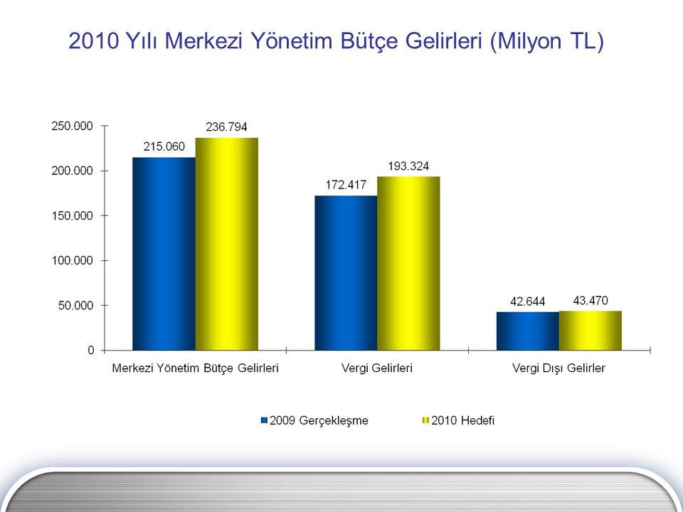 2010 Yılı Merkezi Yönetim Bütçe Gelirleri (Milyon TL)