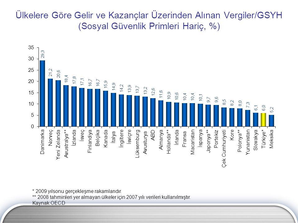 Ülkelere Göre Gelir ve Kazançlar Üzerinden Alınan Vergiler/GSYH (Sosyal Güvenlik Primleri Hariç, %) * 2009 yılsonu gerçekleşme rakamlarıdır. ** 2008 t