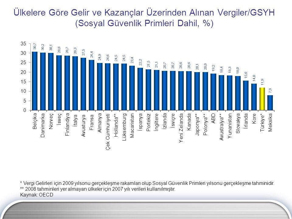 Ülkelere Göre Gelir ve Kazançlar Üzerinden Alınan Vergiler/GSYH (Sosyal Güvenlik Primleri Dahil, %) * Vergi Gelirleri için 2009 yılsonu gerçekleşme ra