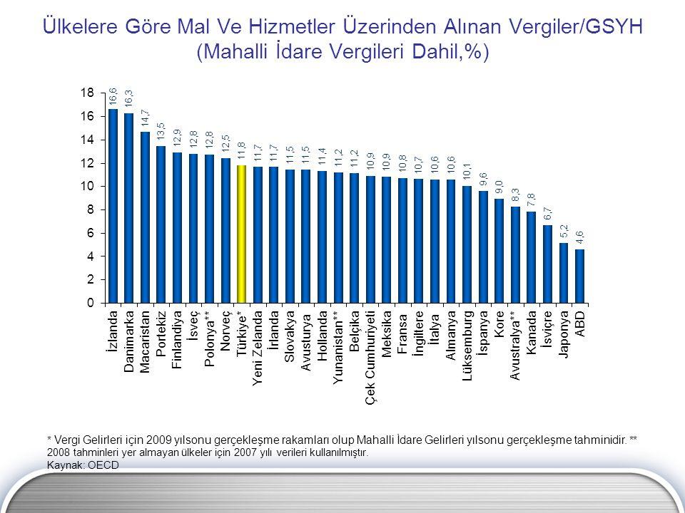 Ülkelere Göre Mal Ve Hizmetler Üzerinden Alınan Vergiler/GSYH (Mahalli İdare Vergileri Dahil,%) * Vergi Gelirleri için 2009 yılsonu gerçekleşme rakaml