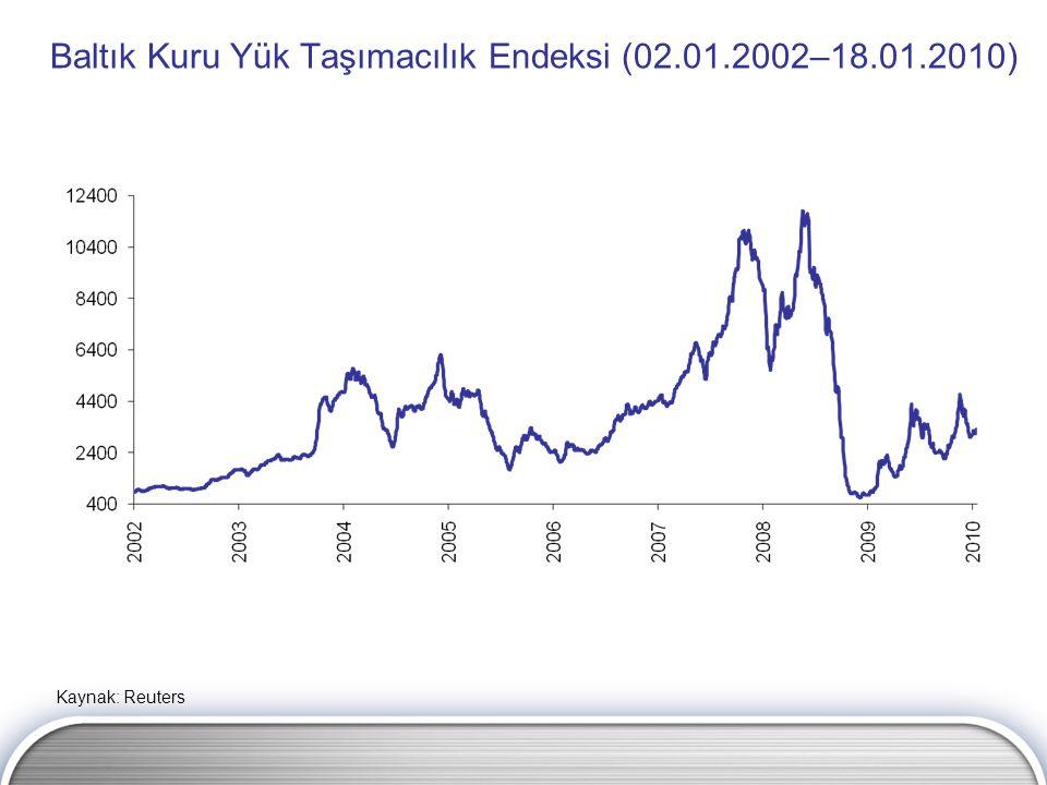 Baltık Kuru Yük Taşımacılık Endeksi (02.01.2002–18.01.2010) Kaynak: Reuters