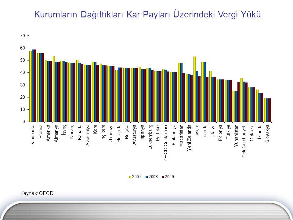 Kurumların Dağıttıkları Kar Payları Üzerindeki Vergi Yükü Kaynak: OECD