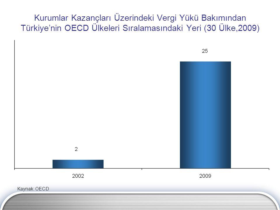 Kurumlar Kazançları Üzerindeki Vergi Yükü Bakımından Türkiye'nin OECD Ülkeleri Sıralamasındaki Yeri (30 Ülke,2009) Kaynak: OECD