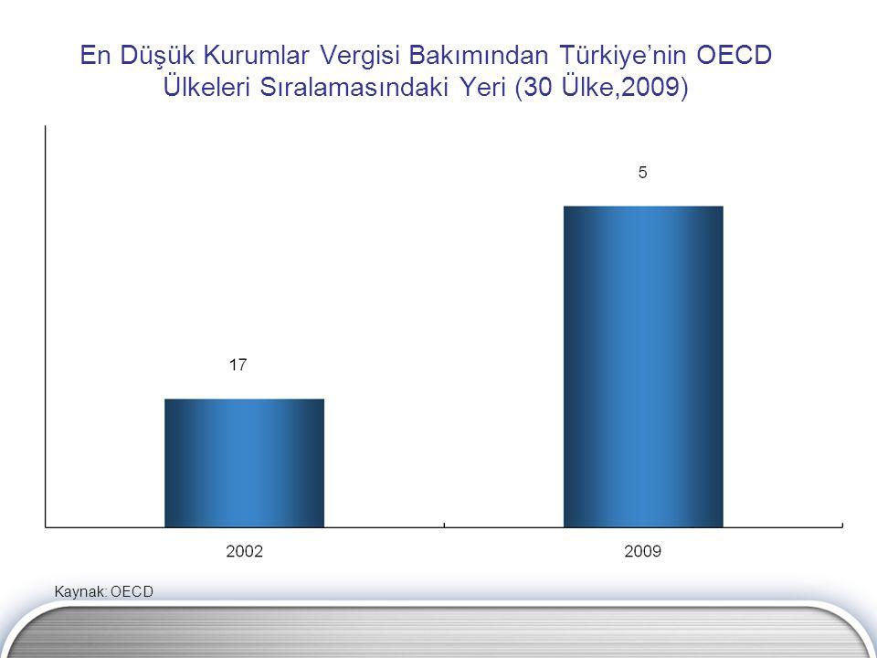 En Düşük Kurumlar Vergisi Bakımından Türkiye'nin OECD Ülkeleri Sıralamasındaki Yeri (30 Ülke,2009) Kaynak: OECD