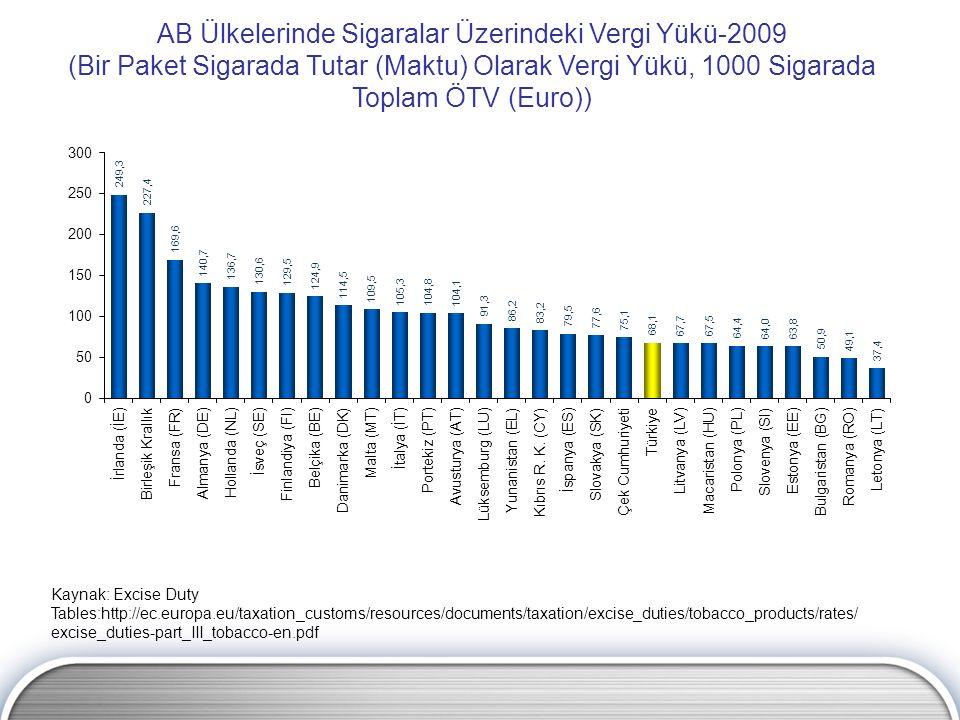 AB Ülkelerinde Sigaralar Üzerindeki Vergi Yükü-2009 (Bir Paket Sigarada Tutar (Maktu) Olarak Vergi Yükü, 1000 Sigarada Toplam ÖTV (Euro)) Kaynak: Exci