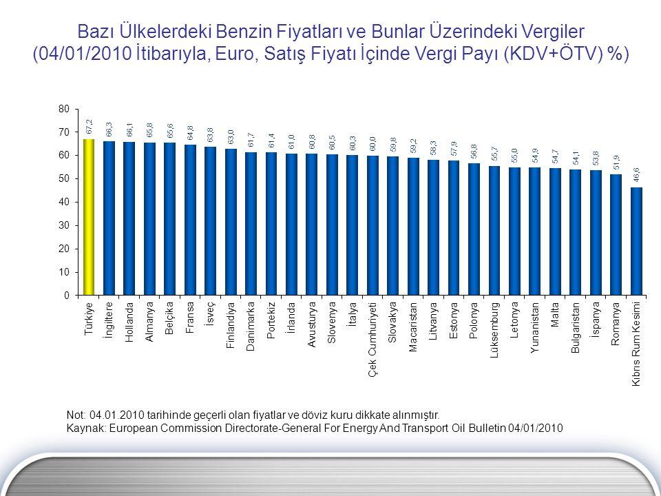 Bazı Ülkelerdeki Benzin Fiyatları ve Bunlar Üzerindeki Vergiler (04/01/2010 İtibarıyla, Euro, Satış Fiyatı İçinde Vergi Payı (KDV+ÖTV) %) Not: 04.01.2
