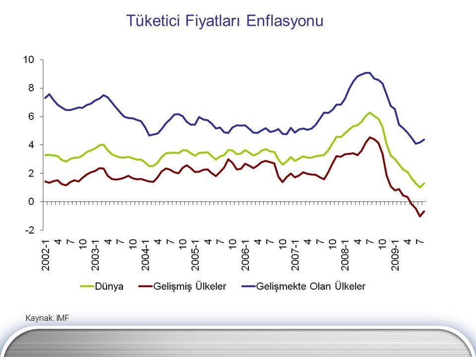 Tüketici Fiyatları Enflasyonu Kaynak: IMF