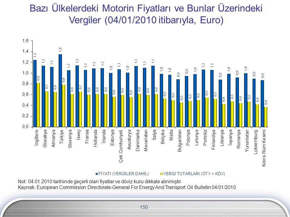 150 Bazı Ülkelerdeki Motorin Fiyatları ve Bunlar Üzerindeki Vergiler (04/01/2010 itibarıyla, Euro) Not: 04.01.2010 tarihinde geçerli olan fiyatlar ve