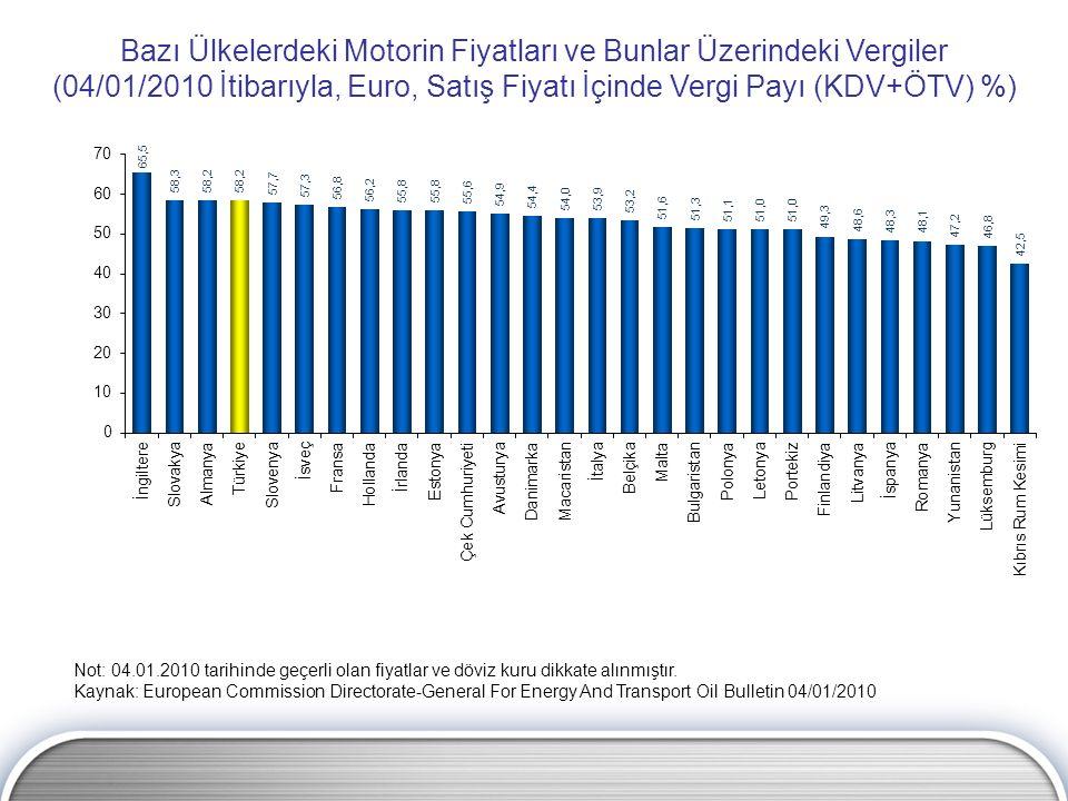 Bazı Ülkelerdeki Motorin Fiyatları ve Bunlar Üzerindeki Vergiler (04/01/2010 İtibarıyla, Euro, Satış Fiyatı İçinde Vergi Payı (KDV+ÖTV) %) Not: 04.01.