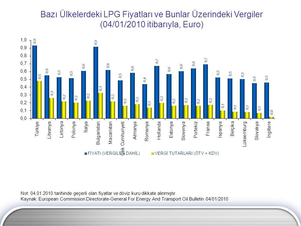 Bazı Ülkelerdeki LPG Fiyatları ve Bunlar Üzerindeki Vergiler (04/01/2010 itibarıyla, Euro) Not: 04.01.2010 tarihinde geçerli olan fiyatlar ve döviz ku