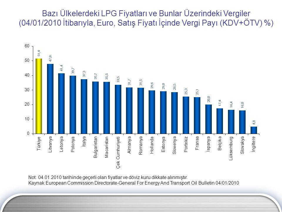 Bazı Ülkelerdeki LPG Fiyatları ve Bunlar Üzerindeki Vergiler (04/01/2010 İtibarıyla, Euro, Satış Fiyatı İçinde Vergi Payı (KDV+ÖTV) %) Not: 04.01.2010