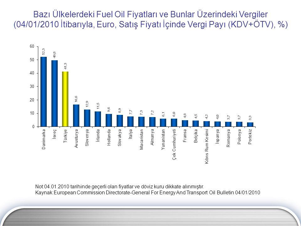 Bazı Ülkelerdeki Fuel Oil Fiyatları ve Bunlar Üzerindeki Vergiler (04/01/2010 İtibarıyla, Euro, Satış Fiyatı İçinde Vergi Payı (KDV+ÖTV), %) Not:04.01