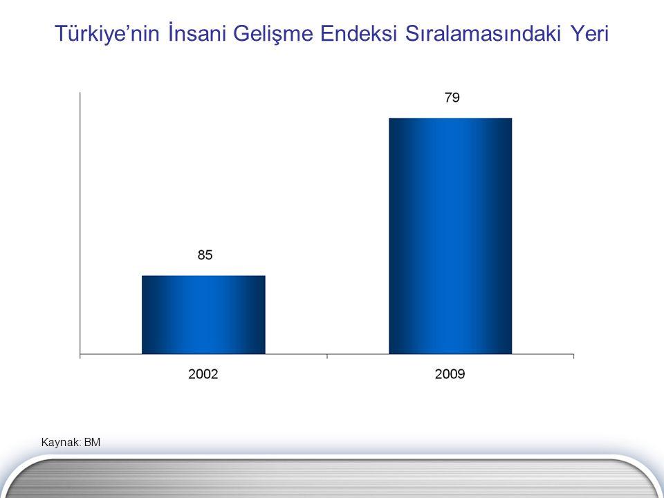 Türkiye'nin İnsani Gelişme Endeksi Sıralamasındaki Yeri Kaynak: BM