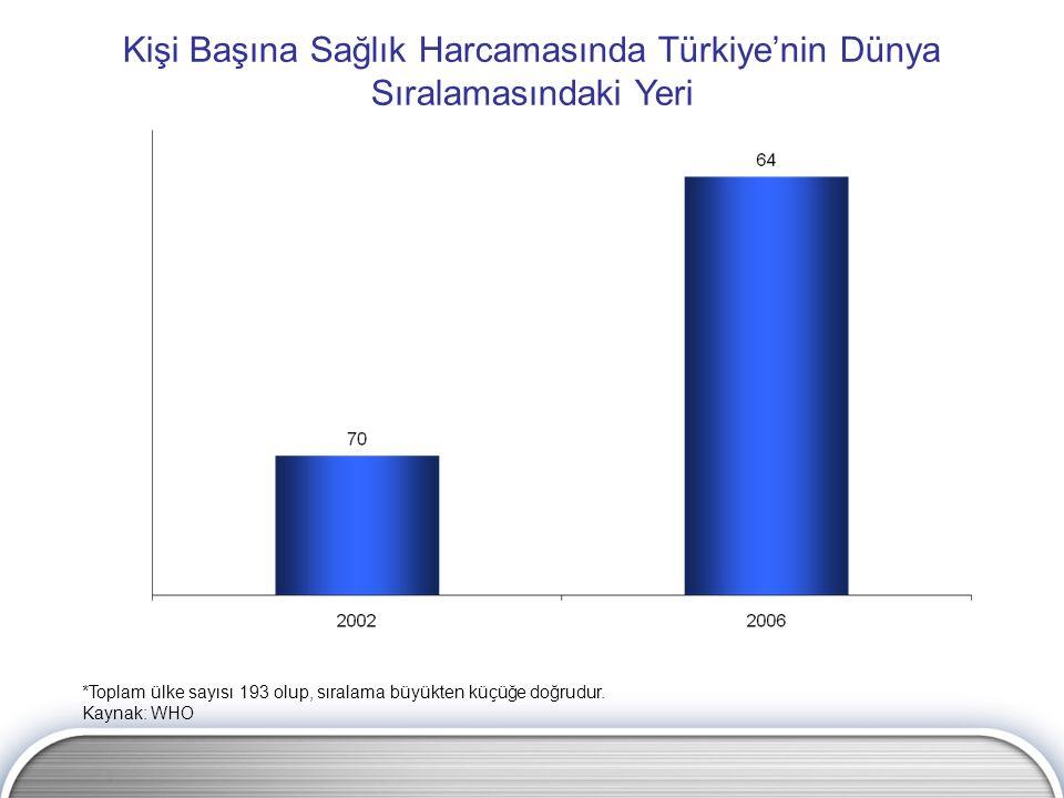Kişi Başına Sağlık Harcamasında Türkiye'nin Dünya Sıralamasındaki Yeri *Toplam ülke sayısı 193 olup, sıralama büyükten küçüğe doğrudur. Kaynak: WHO