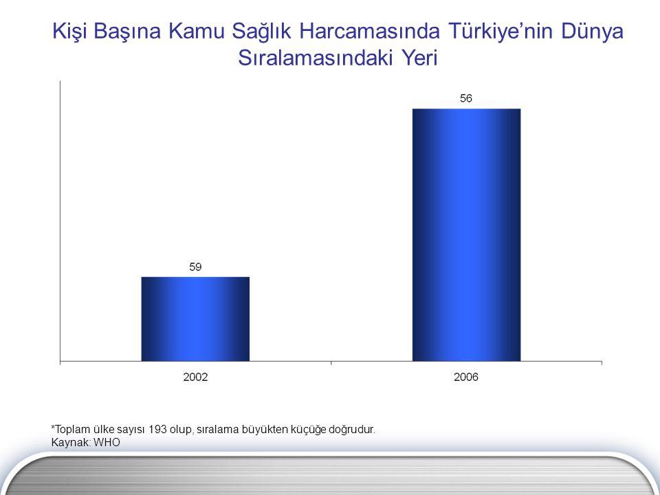 Kişi Başına Kamu Sağlık Harcamasında Türkiye'nin Dünya Sıralamasındaki Yeri *Toplam ülke sayısı 193 olup, sıralama büyükten küçüğe doğrudur. Kaynak: W