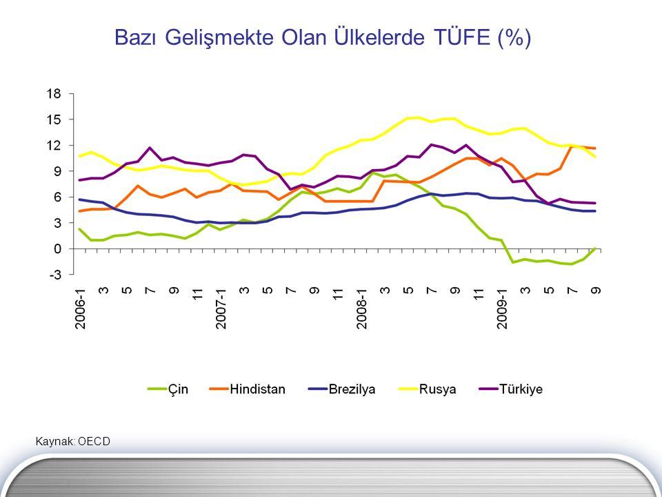 Bazı Gelişmekte Olan Ülkelerde TÜFE (%) Kaynak: OECD