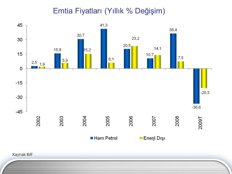 Emtia Fiyatları (Yıllık % Değişim) Kaynak:IMF