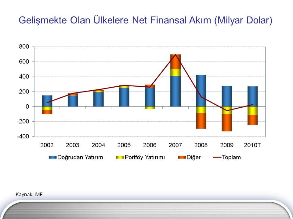 Gelişmekte Olan Ülkelere Net Finansal Akım (Milyar Dolar) Kaynak: IMF