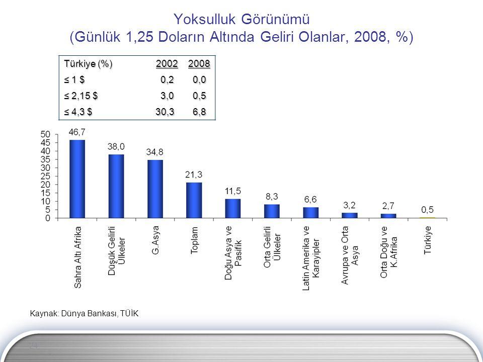 24 Yoksulluk Görünümü (Günlük 1,25 Doların Altında Geliri Olanlar, 2008, %) Kaynak: Dünya Bankası, TÜİK Türkiye (%) 20022008 ≤ 1 $ 0,2 0,2 0,0 0,0 ≤ 2