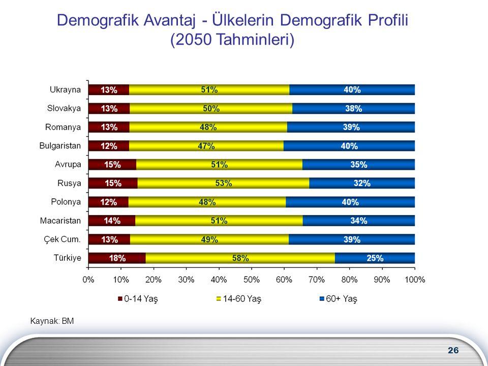 26 Kaynak: BM Demografik Avantaj - Ülkelerin Demografik Profili (2050 Tahminleri)