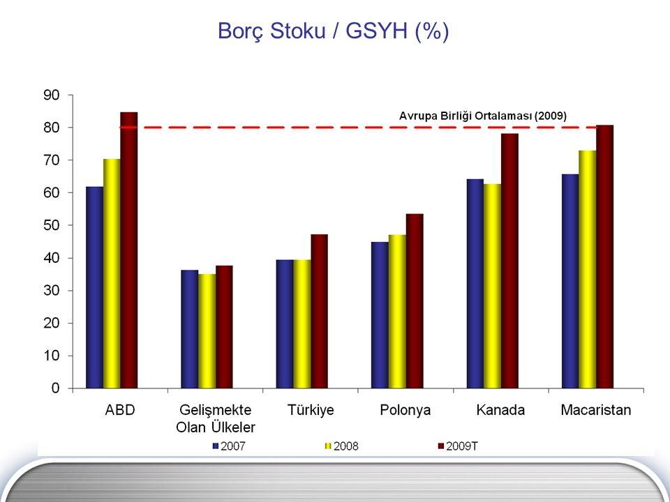 Kaynak: Eurostat, IMF, EC Borç Stoku / GSYH (%)