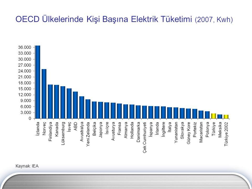 OECD Ülkelerinde Kişi Başına Elektrik Tüketimi (2007, Kwh) Kaynak: IEA