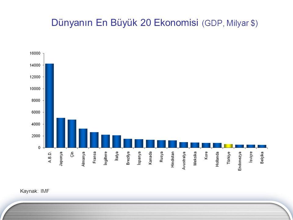 Dünyanın En Büyük 20 Ekonomisi (GDP, Milyar $) Kaynak: IMF