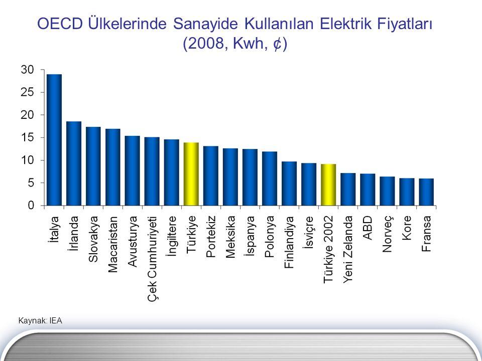 OECD Ülkelerinde Sanayide Kullanılan Elektrik Fiyatları (2008, Kwh, ¢) Kaynak: IEA