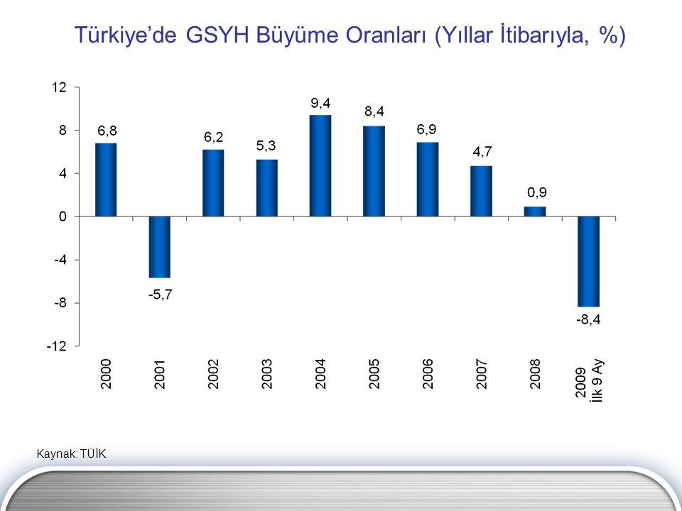 Türkiye'de GSYH Büyüme Oranları (Yıllar İtibarıyla, %) Kaynak: TÜİK
