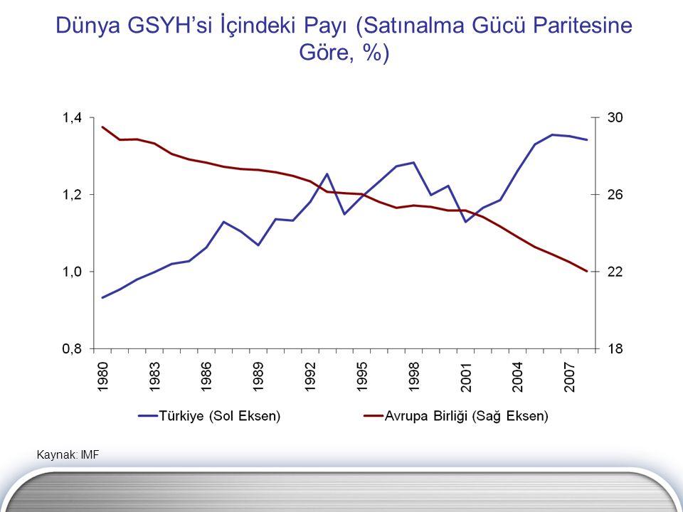 Dünya GSYH'si İçindeki Payı (Satınalma Gücü Paritesine Göre, %) Kaynak: IMF