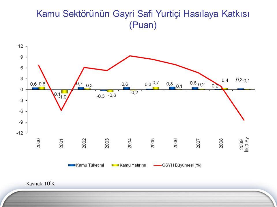Kamu Sektörünün Gayri Safi Yurtiçi Hasılaya Katkısı (Puan) Kaynak: TÜİK
