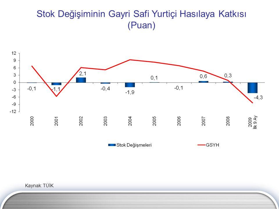 Stok Değişiminin Gayri Safi Yurtiçi Hasılaya Katkısı (Puan) Kaynak: TÜİK