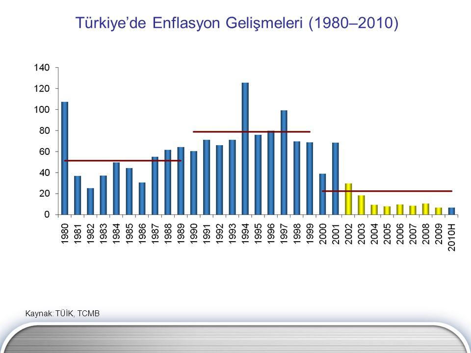 Türkiye'de Enflasyon Gelişmeleri (1980–2010) Kaynak: TÜİK, TCMB