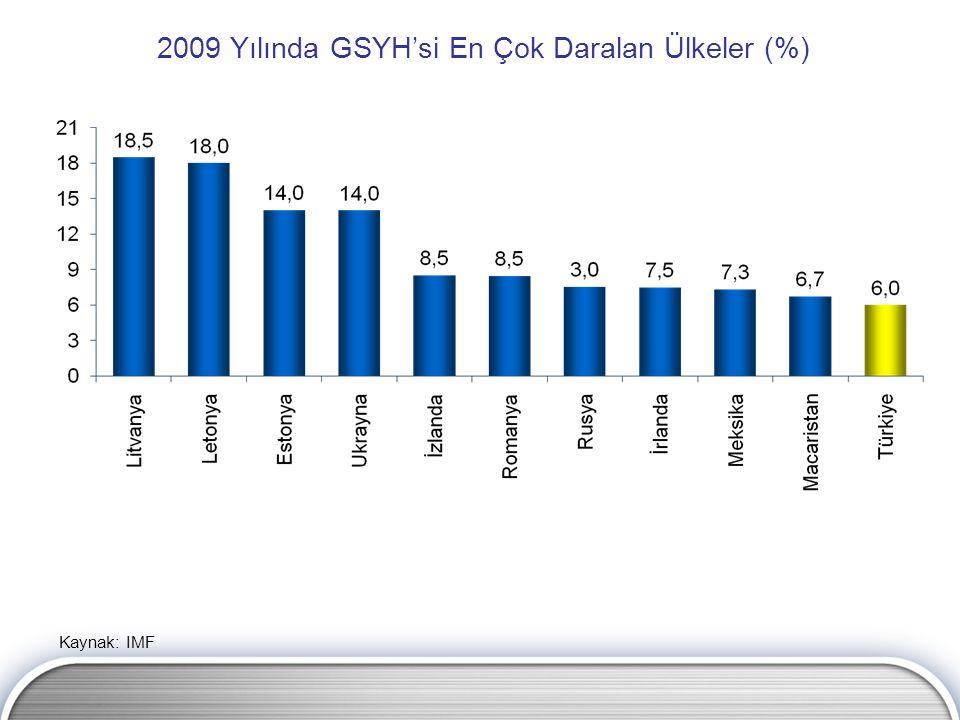 2009 Yılında GSYH'si En Çok Daralan Ülkeler (%)