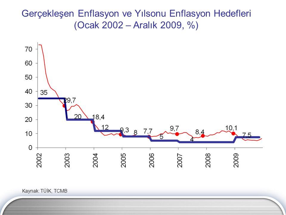 Gerçekleşen Enflasyon ve Yılsonu Enflasyon Hedefleri (Ocak 2002 – Aralık 2009, %) Kaynak: TÜİK, TCMB