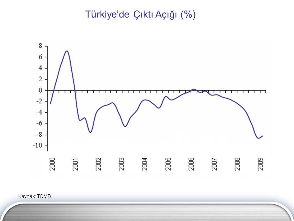 Türkiye'de Çıktı Açığı (%) Kaynak: TCMB
