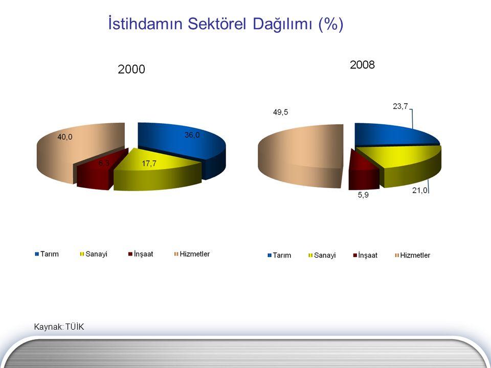 İstihdamın Sektörel Dağılımı (%) Kaynak: TÜİK
