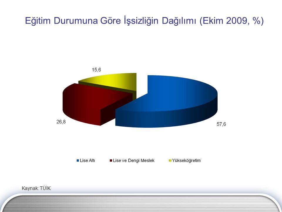 Eğitim Durumuna Göre İşsizliğin Dağılımı (Ekim 2009, %) Kaynak: TÜİK