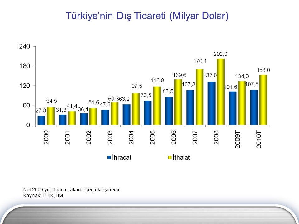 Türkiye'nin Dış Ticareti (Milyar Dolar) Not:2009 yılı ihracat rakamı gerçekleşmedir. Kaynak: TÜİK,TİM