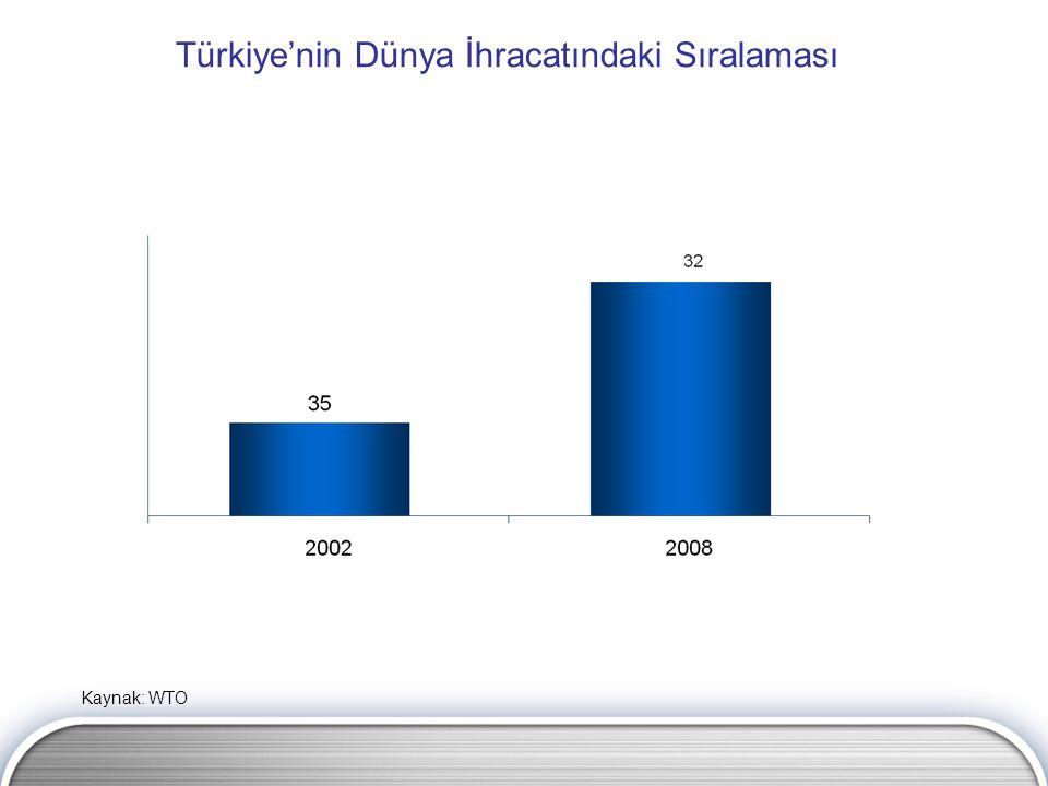 Türkiye'nin Dünya İhracatındaki Sıralaması Kaynak: WTO