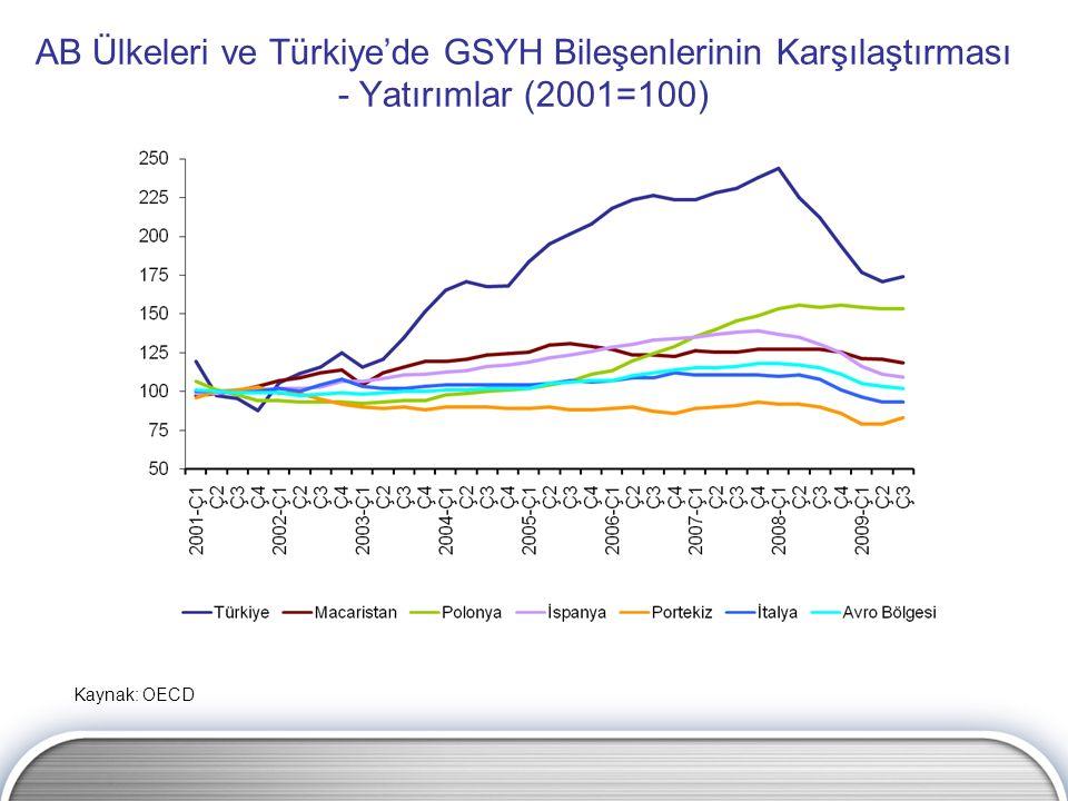 AB Ülkeleri ve Türkiye'de GSYH Bileşenlerinin Karşılaştırması - Yatırımlar (2001=100) Kaynak: OECD