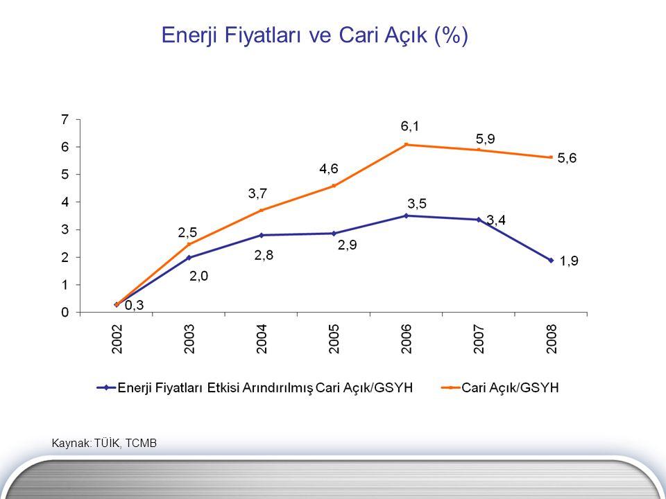 Enerji Fiyatları ve Cari Açık (%) Kaynak: TÜİK, TCMB