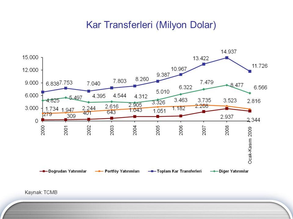 Kar Transferleri (Milyon Dolar) Kaynak: TCMB